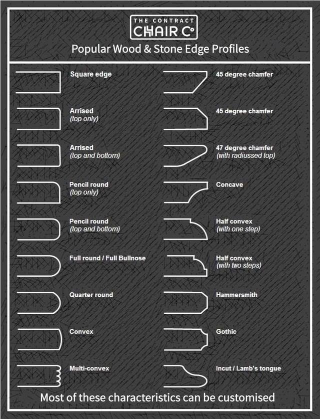 table top edge profiles diagram