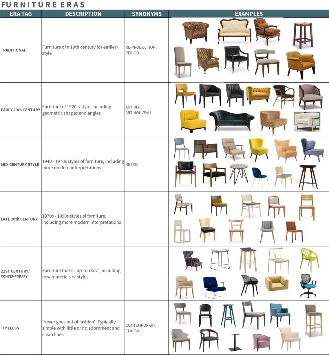Furniture Styles By Era