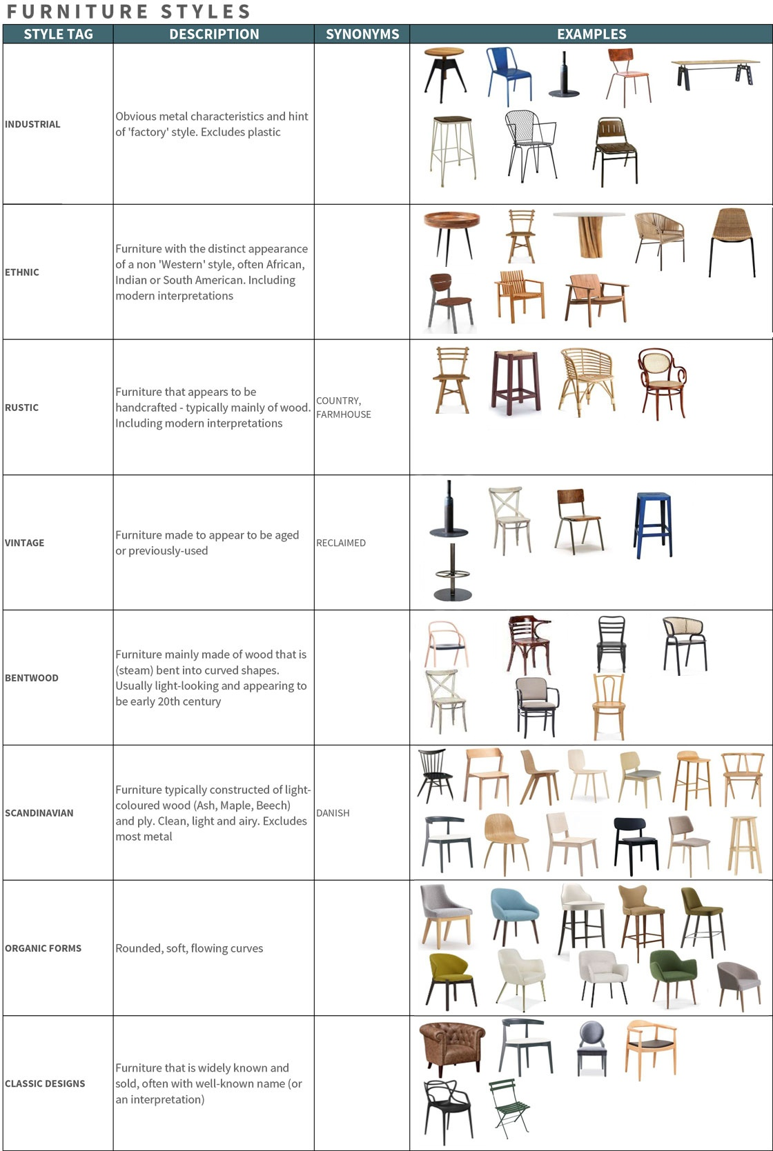 Furniture Styles definitions infographic