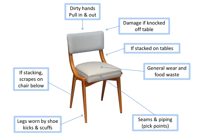 diagram showing wear points on a chair