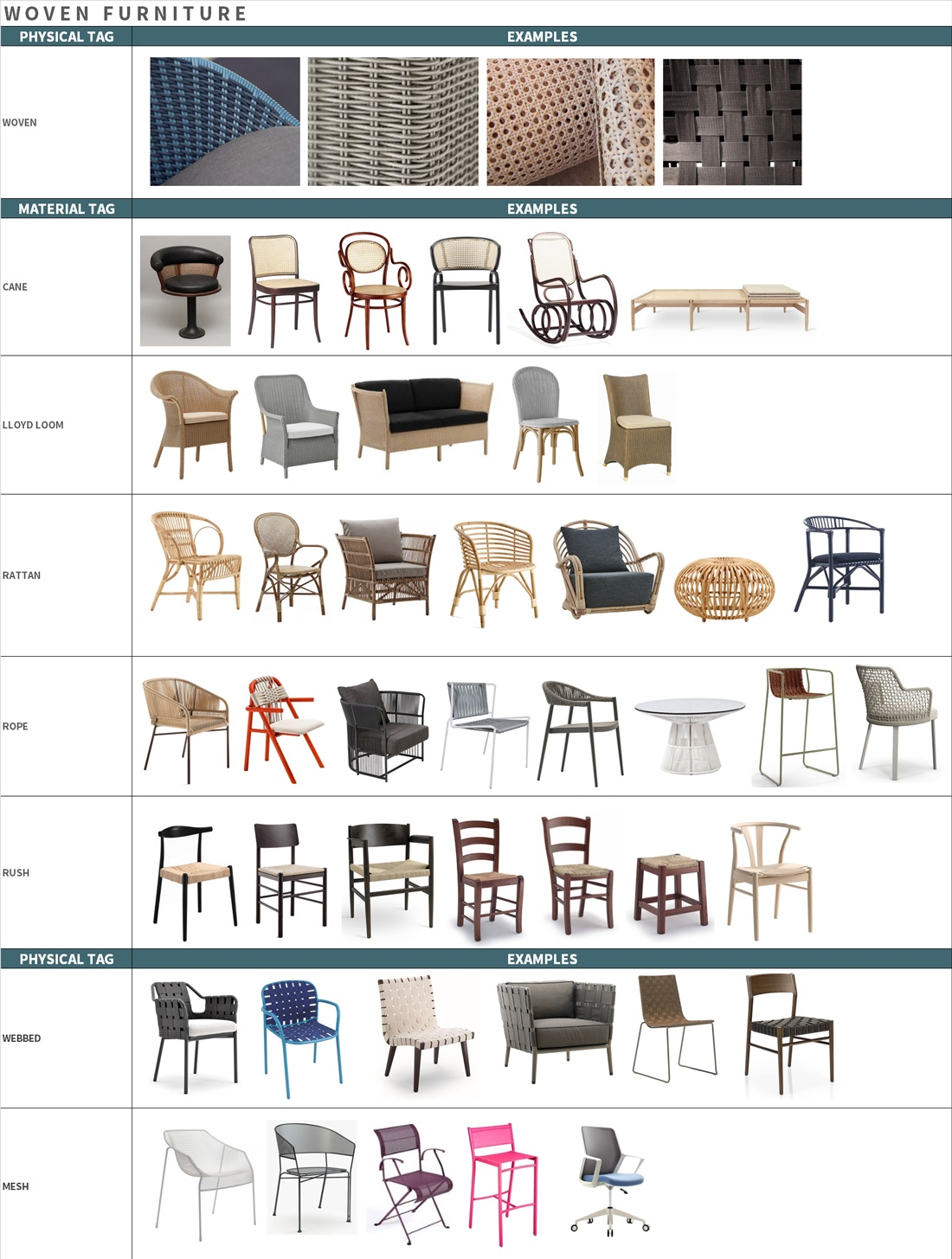 woven furniture infographic table showing examples